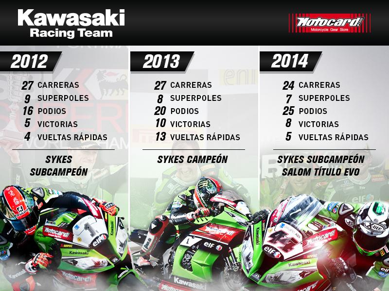 Team Kawasaki Racing Motocard