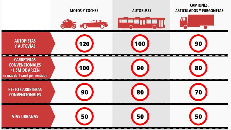 nuevo-limite-carreteras-90kmh-2019