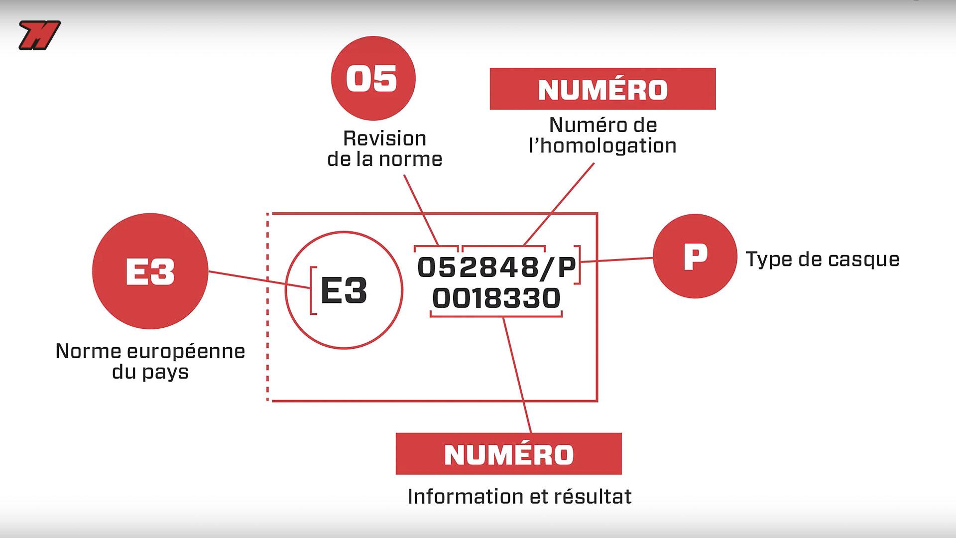 Cest Quoi Un Casque Homologué Norme Homologation Règlementation